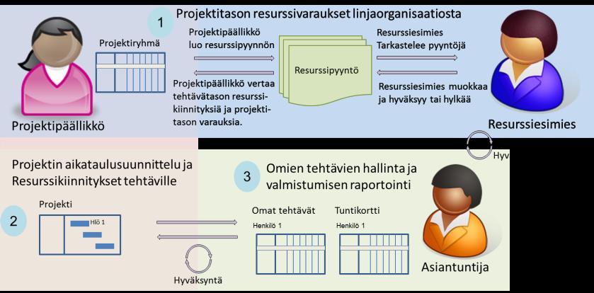 Resurssihallinnan prosessit Project Online / Project Server 2016 järjestelmässä